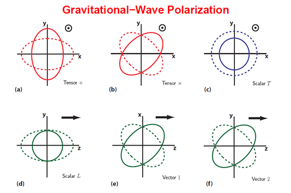 Fig. 1. Modified gravity roadmap.