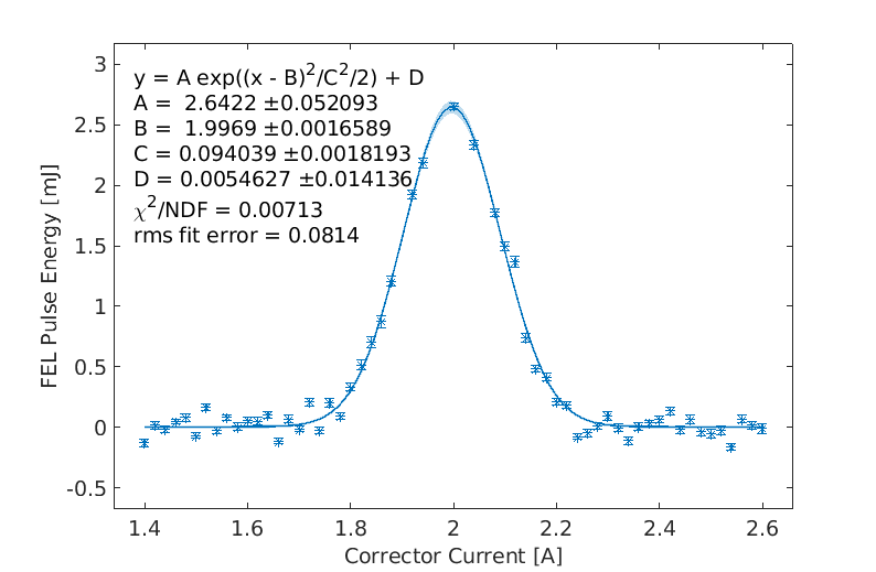Fig. 3. Measured FEL pulse energy at 9.7 keV photon energy.