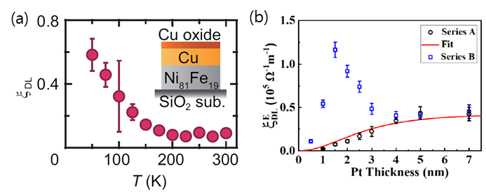 Figure 4. (a) Temperature (T) dependence of the spin-orbit torque efficiency (denoted by damping-like torque efficiency: ξDL) for the naturally-oxidized-Cu (10 nm)/Ni81Fe19 bilayer. Adapted from Ref. [26]. (b) spin-orbit torque efficiency (denoted by damping-like torque efficiency normalized by electric field: ξ_DL^E) as a function of Pt thickness for samples Series A without CuOx (black circles) and sample Series B with CuOx (blue squares). Adapted from Ref. [27].
