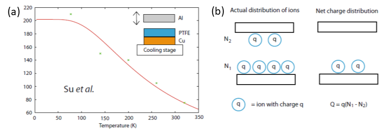 Fig. 4. (a) Plot of the triboelectric power density as a function of temperature. (b) Picture of the actual ion distribution and the net charge distribution [Adapted with permission from Ref. 16. Copyright 2018 The author(s)].