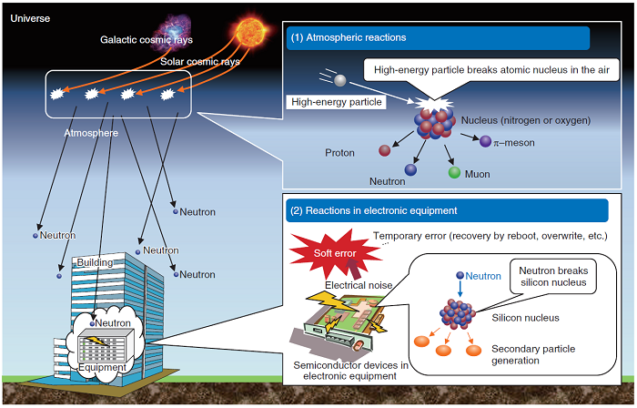 Fig. 8. Impact of galactic and solar comic rays on soft errors at semiconductors and electronic devices.[1]