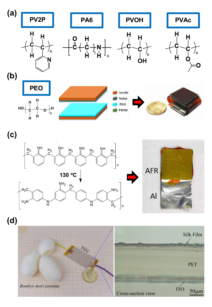 Fig. 4. (a) Chemical structures of representative positive triboelectric materials. (b) Chemical structure of PEO, schematic illustration and digital image of PEO/PDMS TENG. Reprinted from the Ref. [8] Copyright ⓒ 2018 with permission from Elsevier. (c) Chemical reaction formula for thermal curing of AFR and digital image of AFR/Al TENG. Reprinted from the Ref. [9] Copyright ⓒ 2020 with permission from Elsevier. (d) Digital and magnified image of silk/PET TENG. Reprinted from the Ref. [10] Copyright ⓒ 2016 with permission from Elsevier.