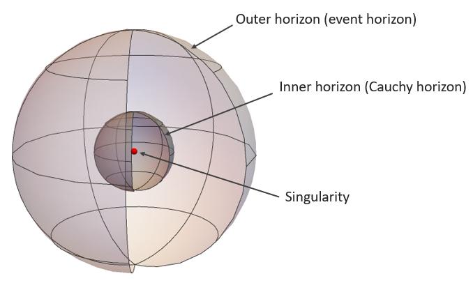 Fig. 1. Reissner-Nordström black holes.