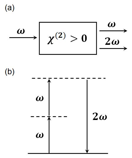 Fig. 1. (a) Scheme of second-harmonic generation. (b) Energy-level diagram of second-harmonic generation.