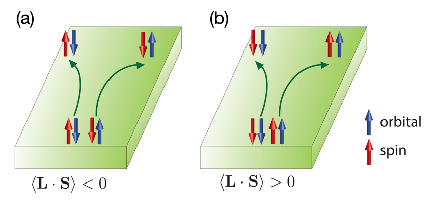 Fig. 4. Relation between spin Hall effect and orbital Hall effect. (a) When  〈L⋅S〉<0, spin Hall effect and orbital Hall effect occur in the opposite directions. (b) When 〈L⋅S〉>0, spin Hall effect and orbital Hall effect occur in the same direction. Figure taken from Ref. [4].