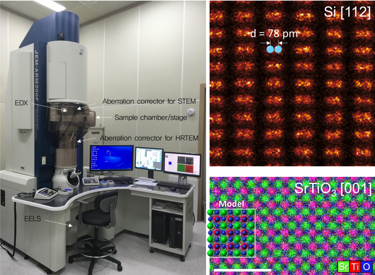 Fig. 1. (a) A modern aberration-corrected transmission electron microscope equipped with EDX and EELS (installed in Sungkyunkwan University, model: JEM-ARM200CF, JEOL). (b) A demonstration resolving an atomic distance of Si-Si (78 pm) in Si structure projected [112] orientation. (c) Atomic level EDX mapping of SrTiO<sub>3</sub> aligned to [001] orientation. Inset enclosed by white box indicates the atomic model of [001]-oriented SrTiO<sub>3</sub> (green: Si, red: Ti, blue: O). Scale bar is 2 nm.