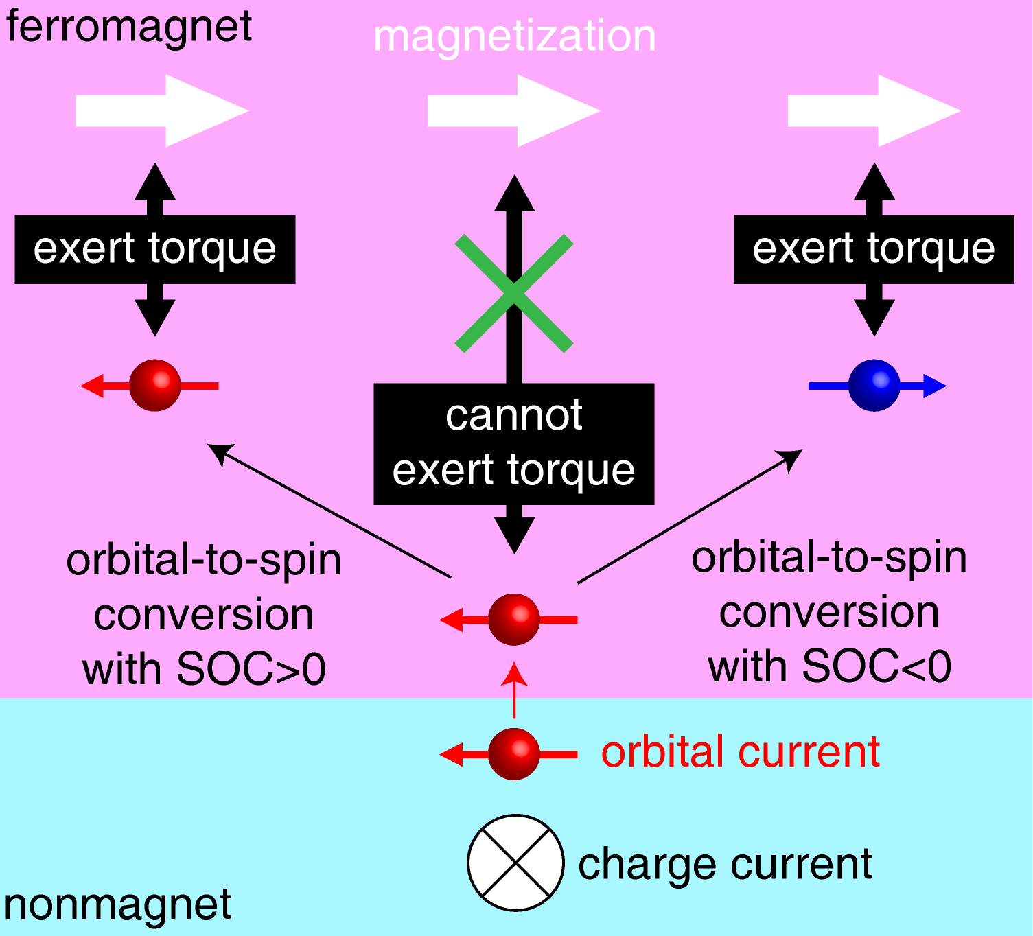 Figure 2. Schematic of mechanism for exerting orbital torque. The orbital current cannot exert the spin torque on the magnetization directly. The orbital-to-spin conversion process via spin-orbit coupling (SOC) is essential to exert the spin torque on the magnetization.